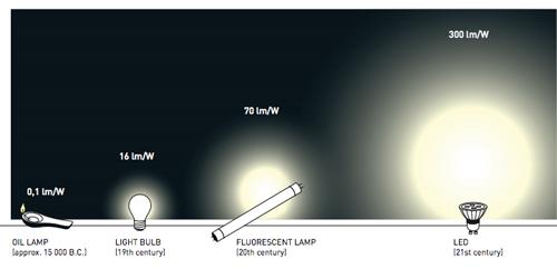 So sánh hiệu quả chiếu sáng của đèn LED với các phương thức được sử dụng từ thời xưa đến thế kỷ 21. Ảnh: Royal Swedish Academy of Sciences.